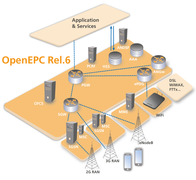What Is Epc >> What Is Epc Openepc