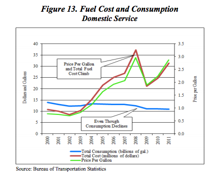 the airline industry impacts on economy essay One of the most cited economic impacts of the obesity epidemic is on  estimate  of the one-year fuel costs for the passenger airline sector that.