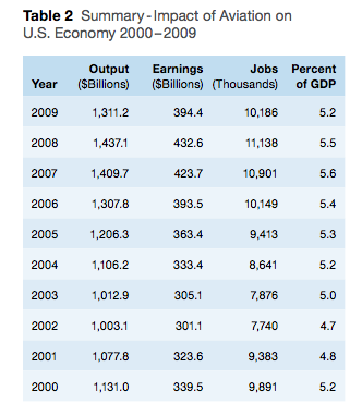 economic impacts on the airline industry essay 2000 to 2009 and newly estimated economic impacts for 2010 and 2011  the us airline industry is both dynamic and innovative.