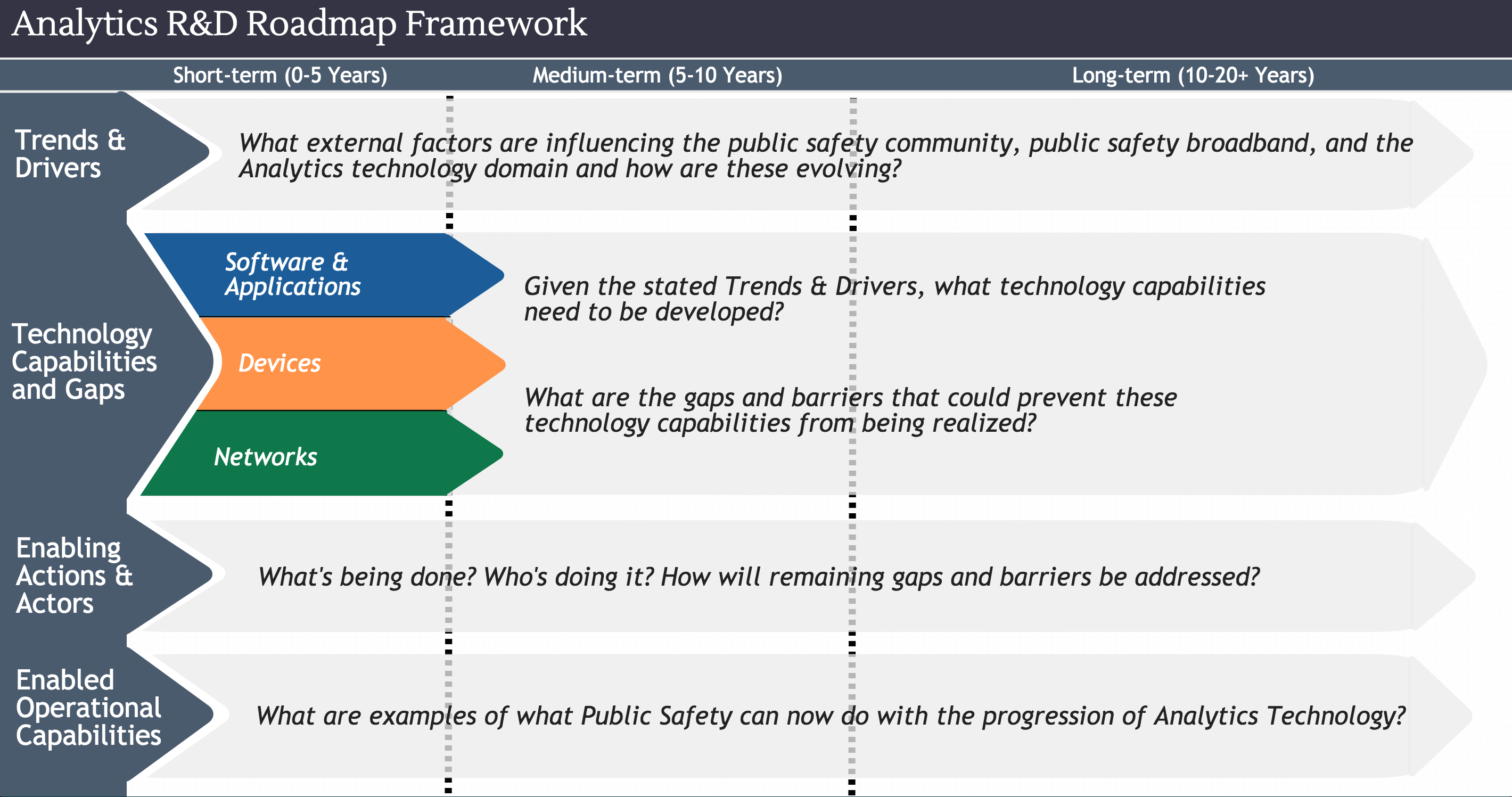 this roadmap will focus on how analytics will enhance the response and communications abilities of public safety personnel the final product will answer