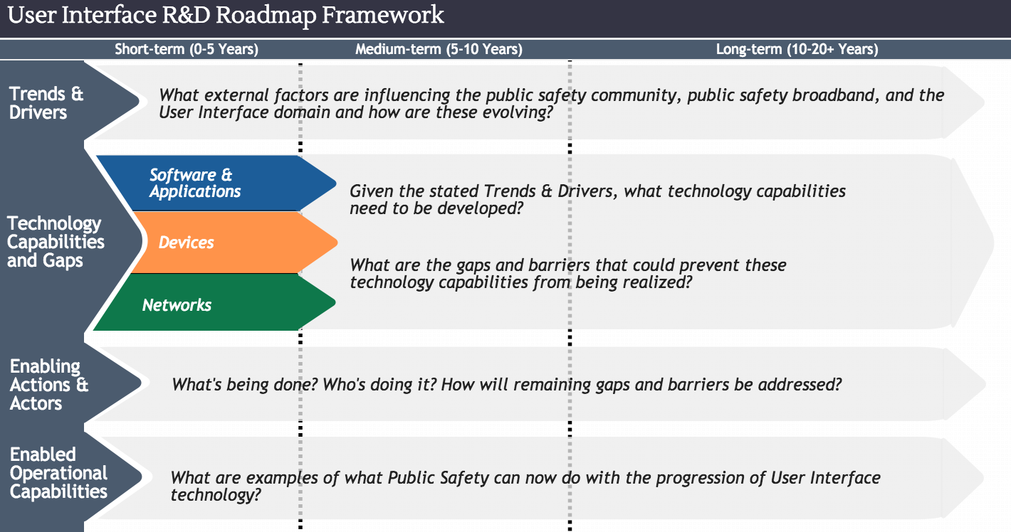 this roadmap will focus on how user interfaces will enhance the response and communications abilities of public safety personnel the final product will