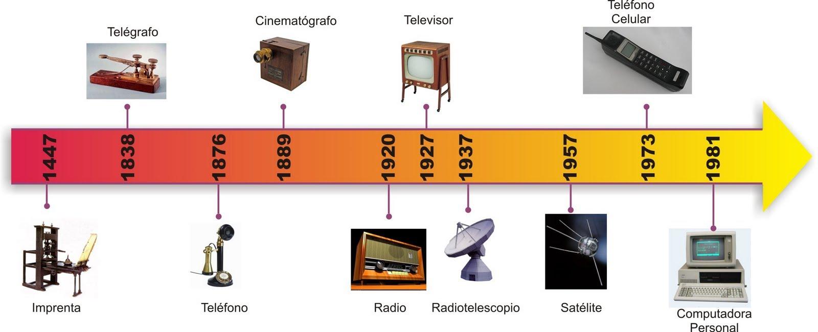 Evoluci n de la tecnolog a la ciencia ficci n y la for Linea duero oficina virtual