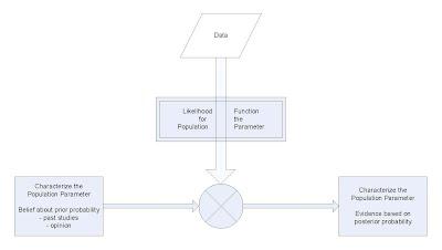 https://sites.google.com/a/crlstatistics.net/crlstatwiki/statwiki-home/statwiki-main-2/methods-2/bayesian-methods/Visio-Bayesian%20Method%20Diagram.jpg