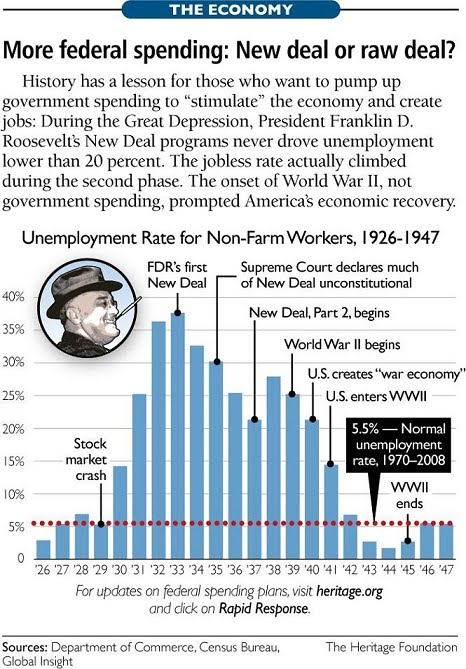 Great Depression & New Deal - CHS US History