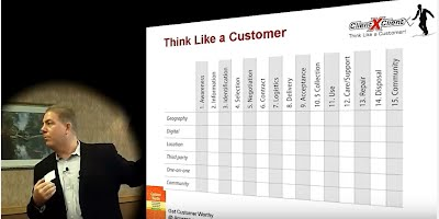 mrhoffman customer experience guru cxc matrix