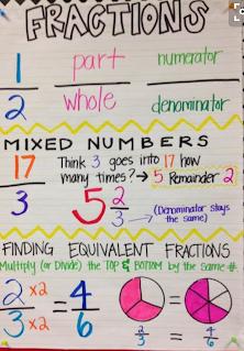 3rd Grade Math Anchor Charts - Miss Cal's Corner