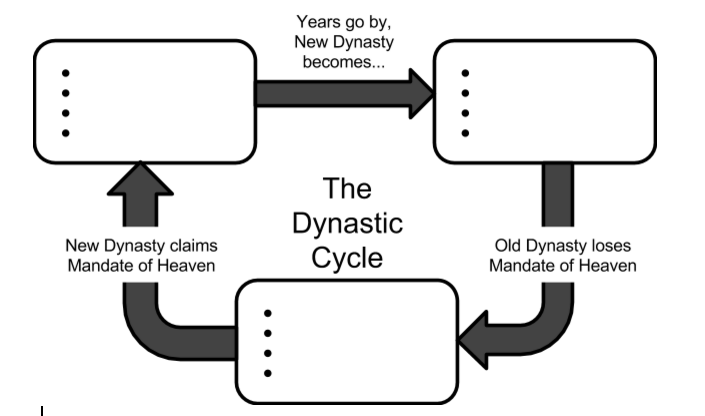 dynastic cycle miss migliore\u0027s classroom China Mandate of Heaven Cycle fill in the dynastic cycle chart