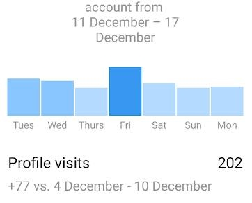 1 week Instagram stats
