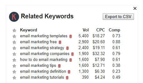 related keywords Keywords Everywhere