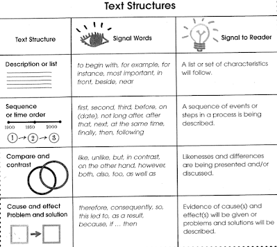 Being written there are 5 main types of text structure