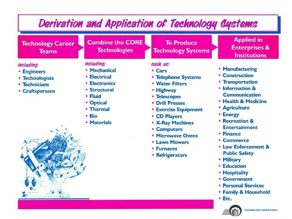 The Core Technologies Christopher Gray Engineering