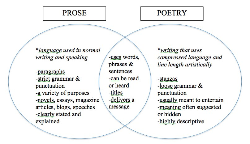 Compare And Contrast Prose And Poetry Using Venn Diagram Block And