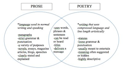 Poetry toolbox rhms explorer language arts poetry vs prose ccuart Image collections