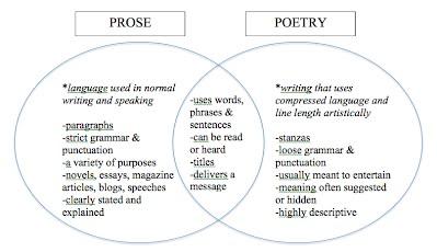 Poetry toolbox rhms explorer language arts poetry vs prose ccuart Images
