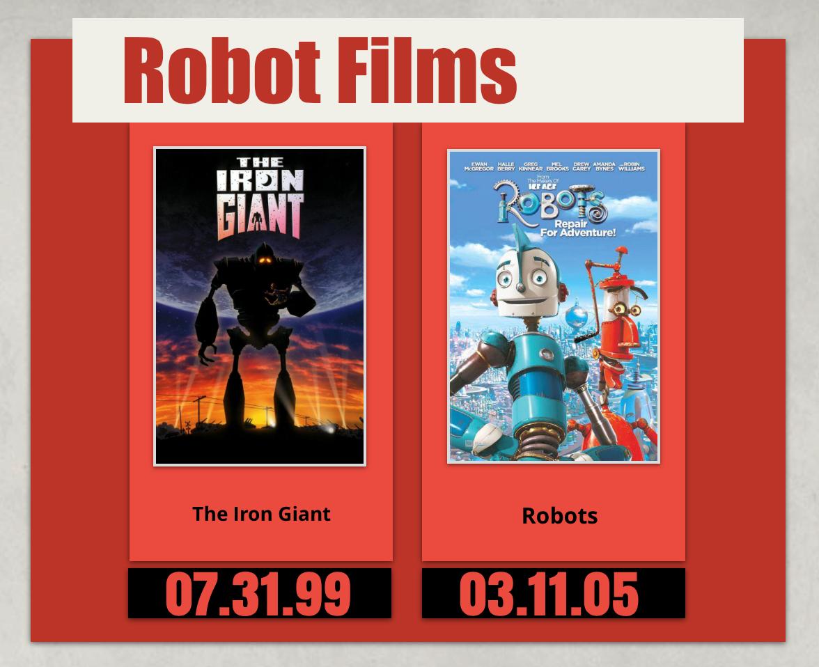 Robots - Children's Science Fiction Films