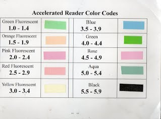 Ar Reading Information