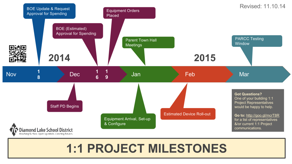 milestone project Some milestones are more exciting than others, but not every milestone has to be the big launch of a new product to be included on the project schedule.