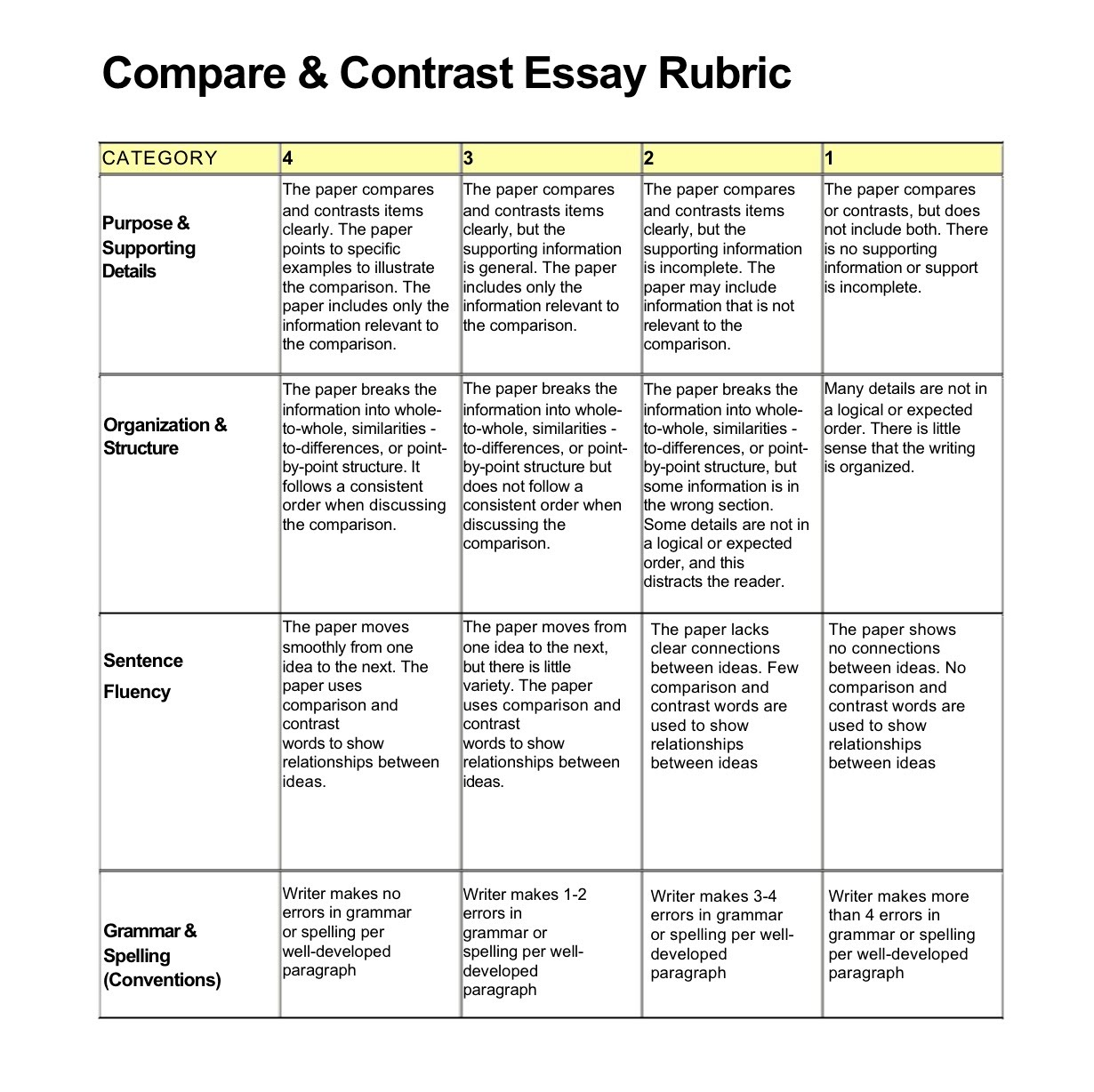 Simple tips to write an essay in MLA format