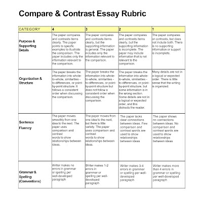 compare-contrast essay rubric Body paragraphs (50 points) do the four body paragraphs, and the information  they present, clearly and strongly expand on the topic sentence found in the.