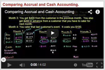 Comparing Accrual and Cash Accounting Contabilità per Competenza e Contabilità per Cassa