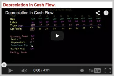 Depreciation in Cash Flow