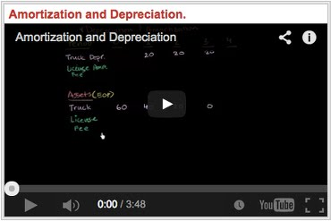 Amortization and Depreciation Ammortamento Deprezzamento Svalutazione