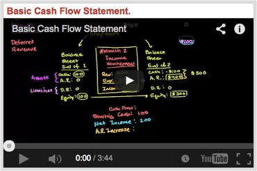 Basic Cash Flow Statement Bilancio Flussi Cassa