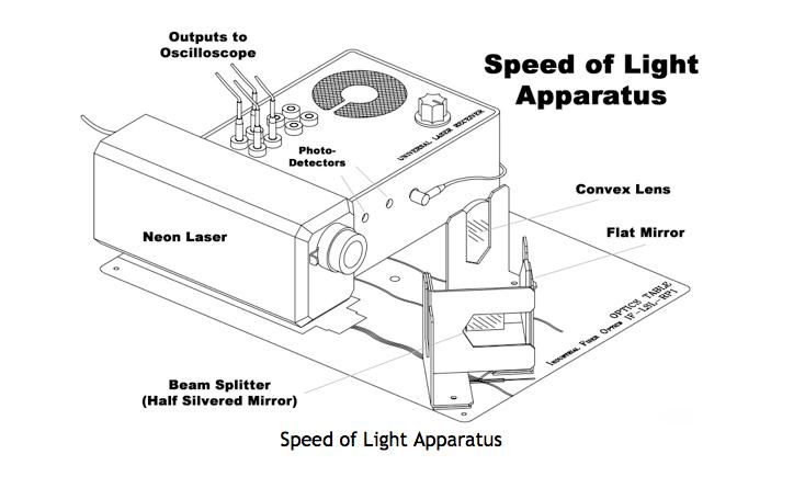 Measuring Speed Of Light Mr Bridgers Web Page