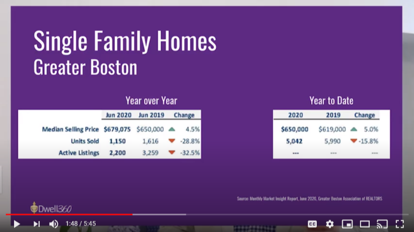 Single Family Homes Stats