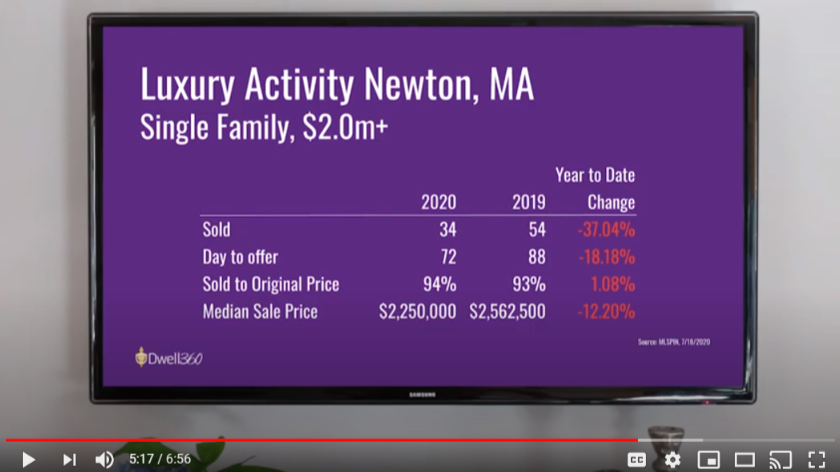 Luxury Home Sales Newton