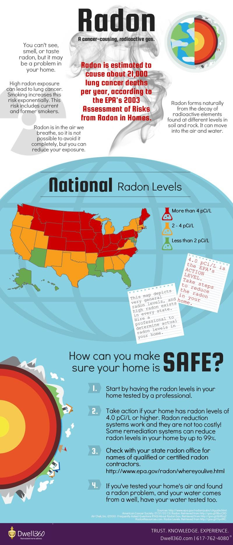 How to fool a radon test - Radon Part Ii Protect Yourself From Radon Infographic