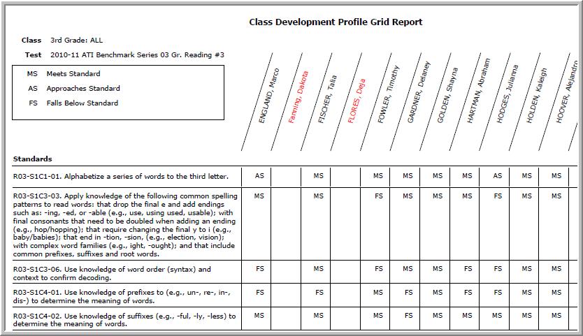 Class Development Profile Grid - Galileo Support