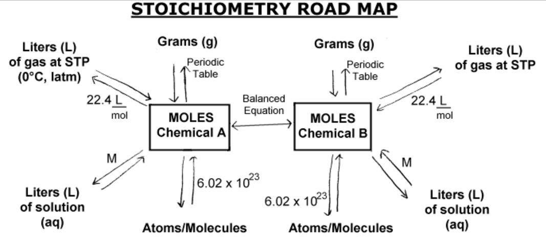 5 Mole Stoichiometry on Number Bonds To 5 Worksheet