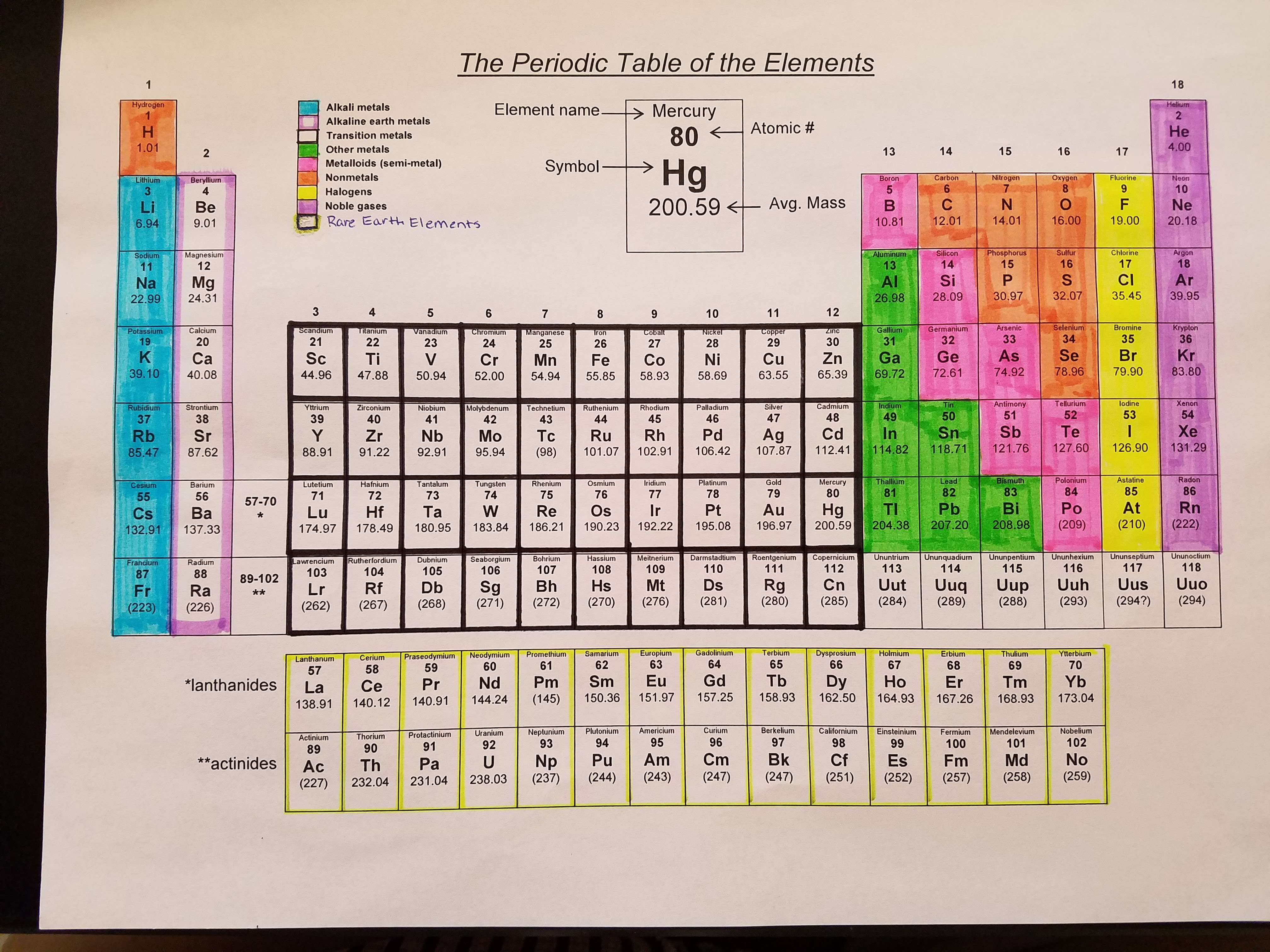 Chapter 6 The Periodic Table Mr Pieratts Chemistry Lab