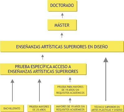 Mapa de acceso a Estudios Superiores de Diseño