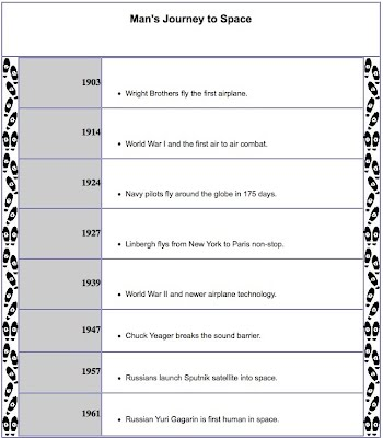 Homework: Create A U.S. History Timeline - Mr. Charlton'S 7Th