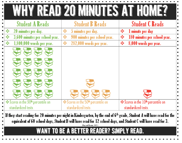 Great Graphic on the Importance of Home Reading! - Mrs. Skogstad's 5th  Grade MOSAIC Class