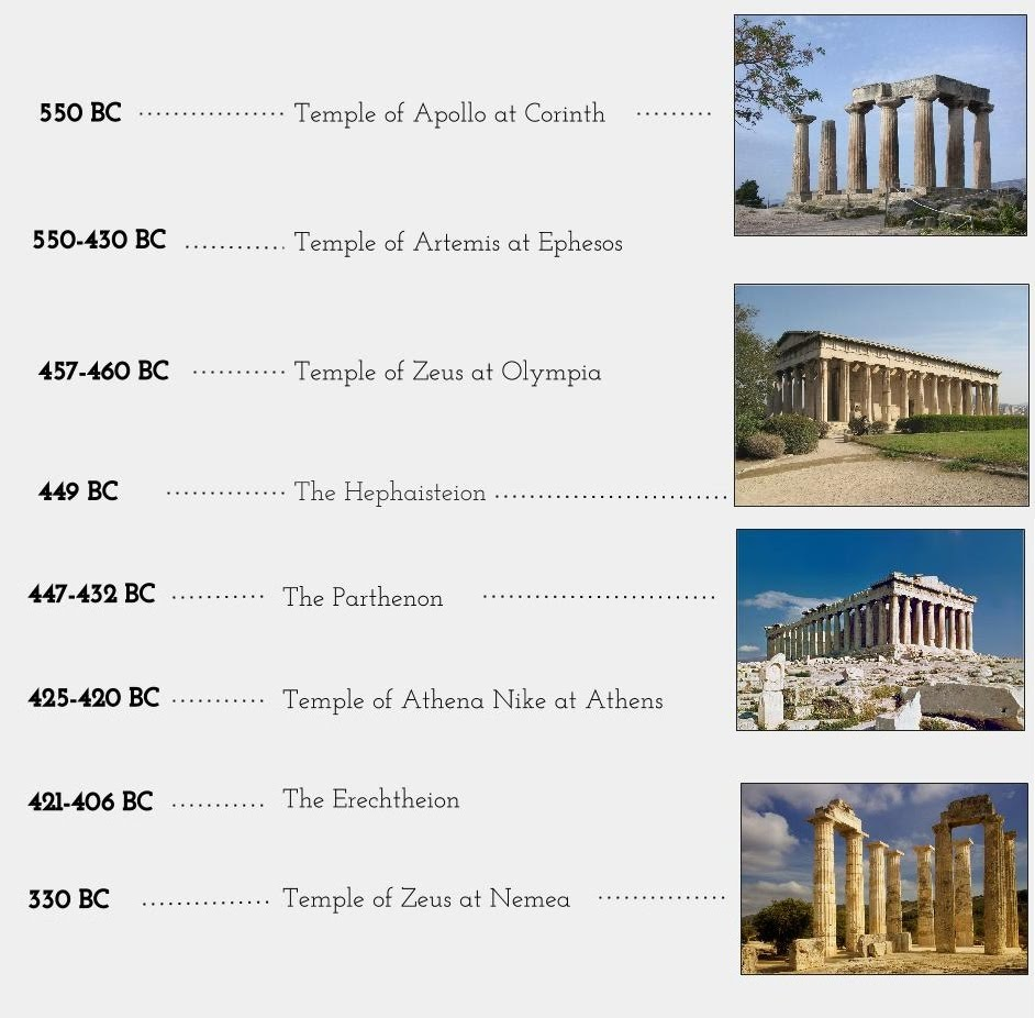 timeline the temples of greece