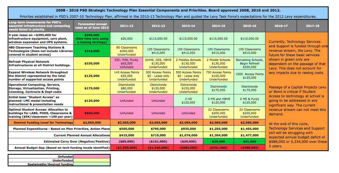 5-Year Budget Plan - 2013 - 2018 Strategic Plan for Technology and ...