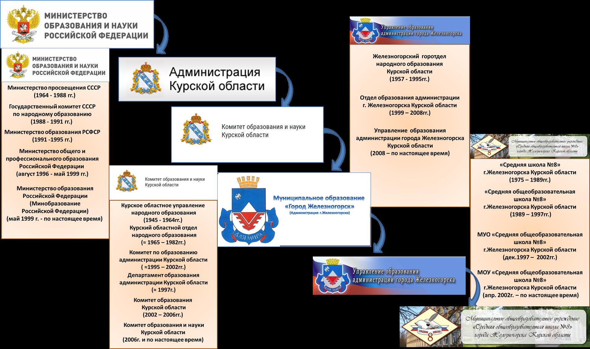 функции администрации города железногорска курской области