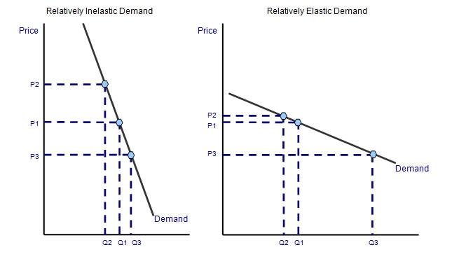 4 3 Elasticity Of Demand Economics