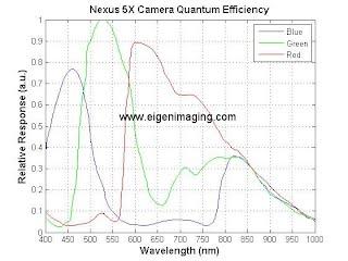 Smartphones NIR - Eigen Imaging