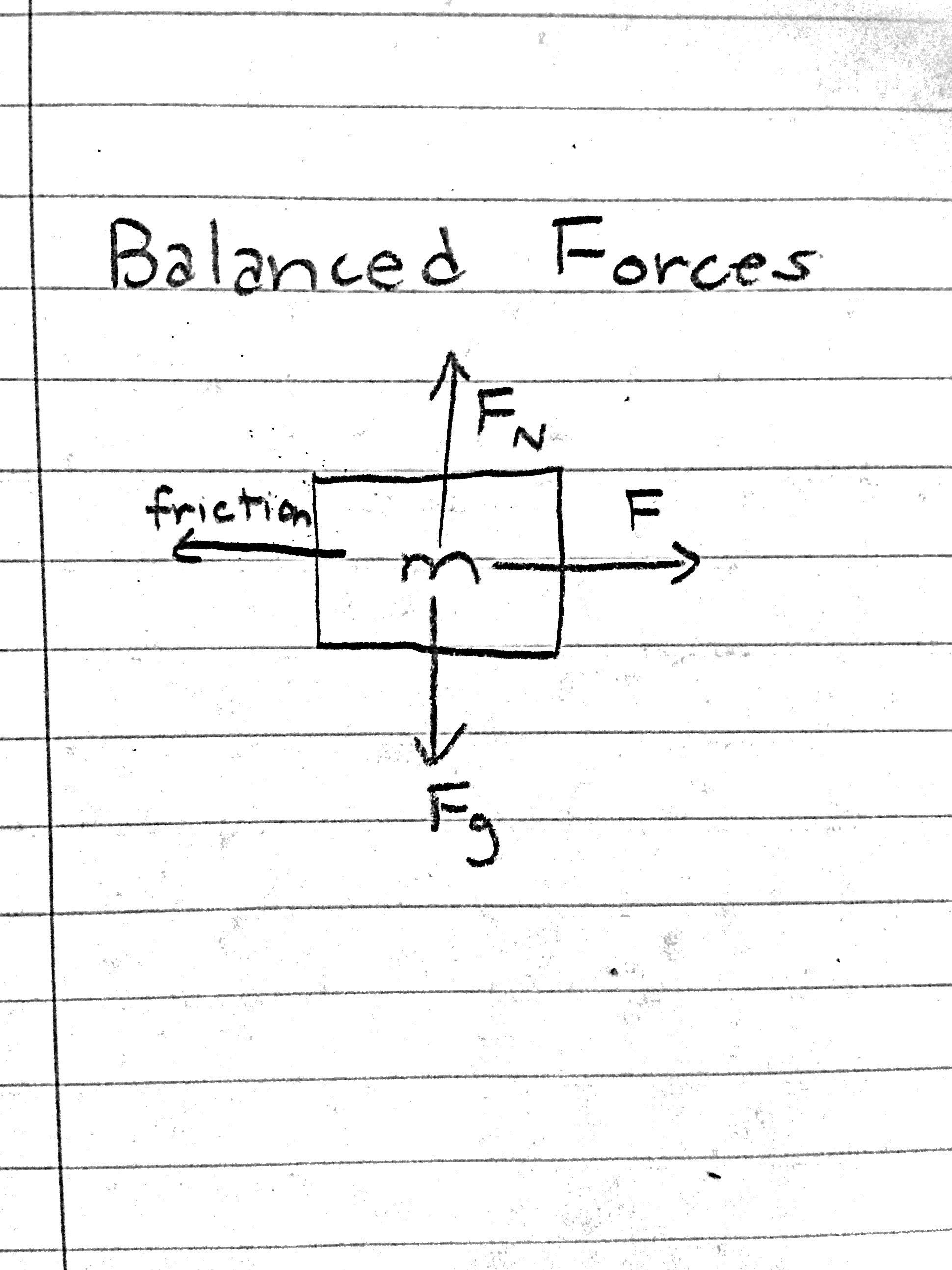 Unit 3: Forces - Taylor J Moon AP Physics 1 Portfolio