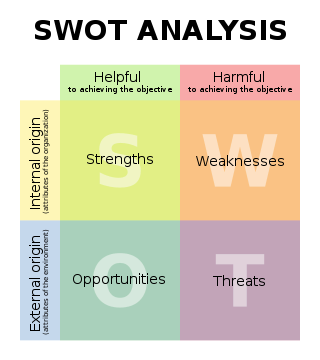 external and internal environmental analysis of google A swot analysis is a comprehensive look at a company's strengths and weaknesses, or internal factors, as well as external factors it faces in the market a company usually starts a swot analysis by studying its strengths, such as a strong brand name or good reputation, and weaknesses, like inexperienced management or.