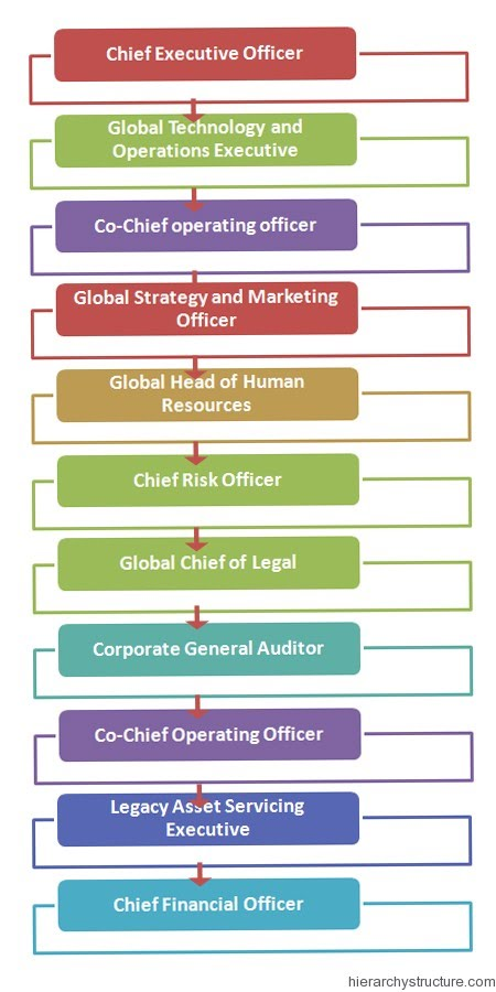 an overview of the organizational goals of the bank of america The world bank (french: banque mondiale) is an international financial  institution that provides  the president of the world bank is, traditionally, an  american  various developments had brought the millennium development  goals targets for 2015  at the world bank's annual meeting in tokyo 2012 a  review of these.