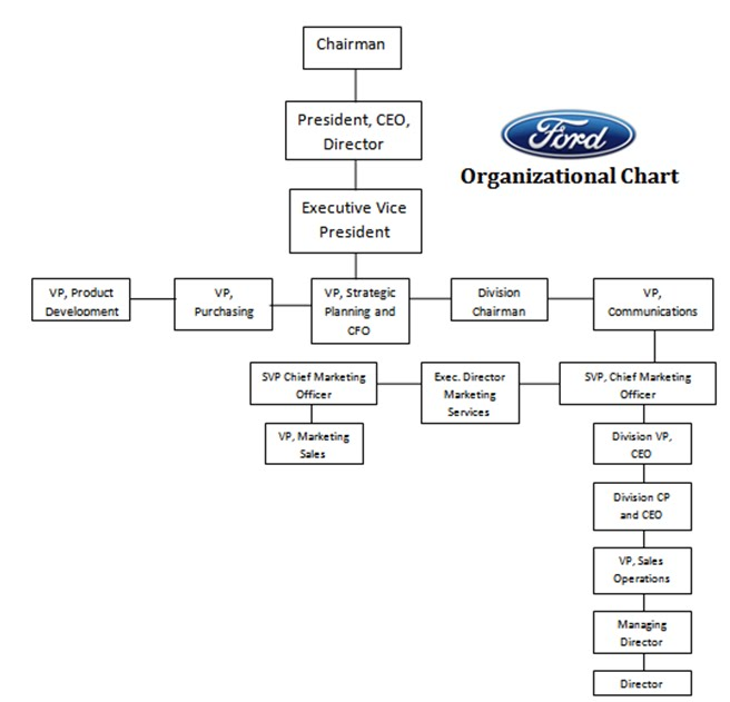 ford motor company marketing strategy essay Free essay: consumer behavior or elasticity is a consumer's  ford motor  company elasticity/consumer behavior and market competitiveness  in 2009,  in a strategic marketing move, ford realigned their company and.