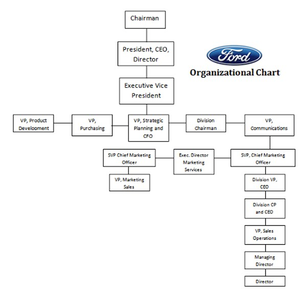 Ford motor company organizational chart for Ford motor company leadership