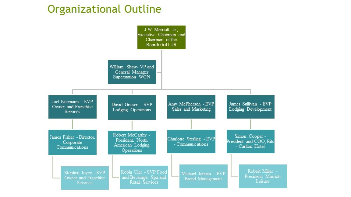 enchanting easy organizational chart template component