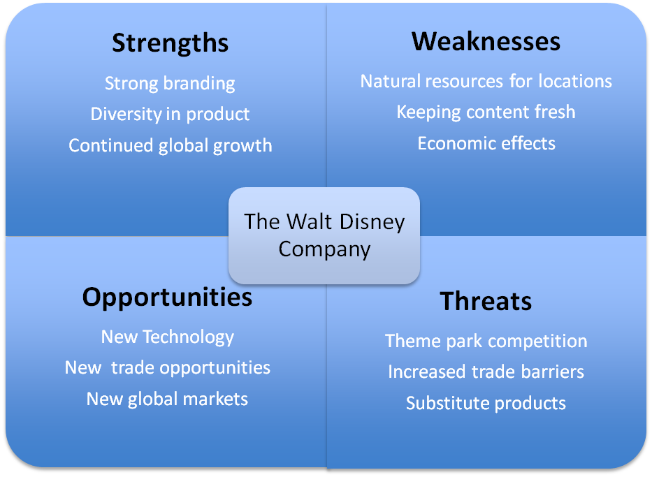 disney swot analysis Below is a list of some finely crafted professional swot analysis templates for powerpoint which provide a number of sample slides with a variety of layouts to help you make a professional looking swot analysis by simply adding text and images.