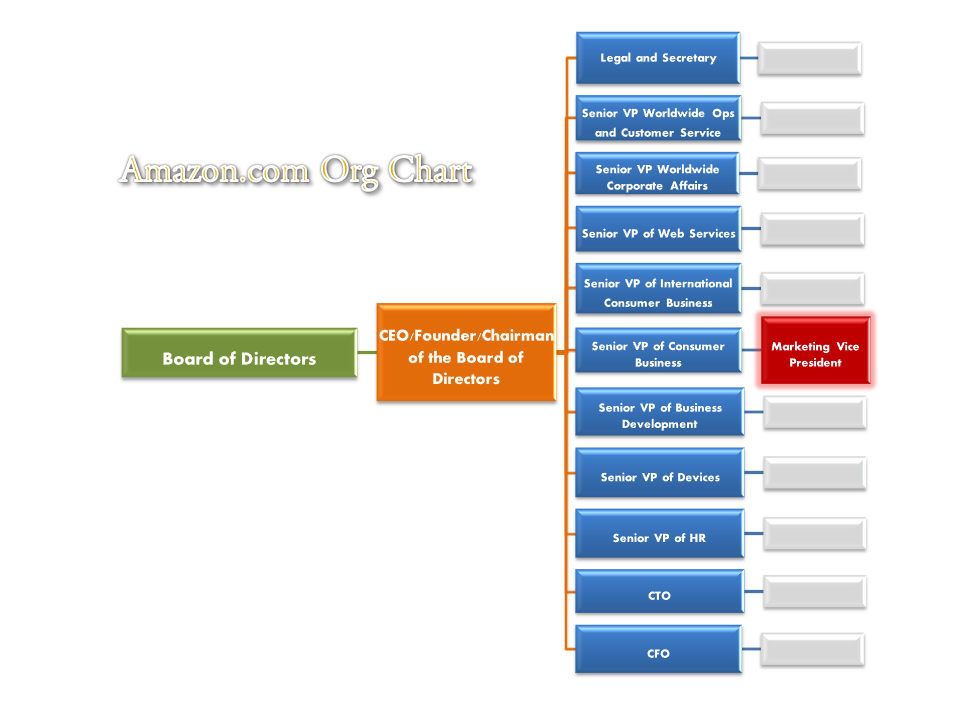 amazon organizational structure E-commerce, organizational culture - amazon´s organizational structure.